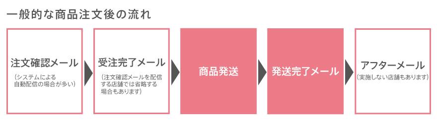 01.商品注文後の流れ