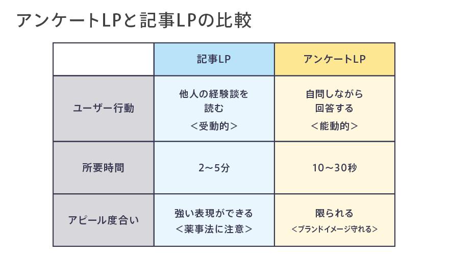 記事LPとアンケートLPの比較